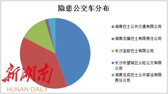 长沙公交车交通事故大数据出炉 途经这些路段请远离公交车 新湖南www.hunanabc.com