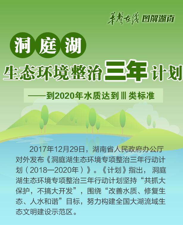 【图解】洞庭湖生态环境整治三年计划