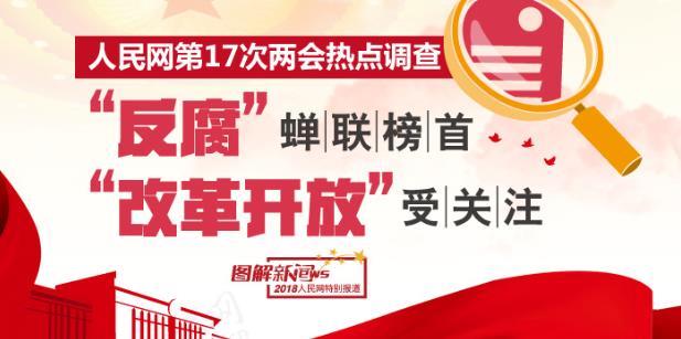 """两会热点调查:""""反腐""""蝉联榜首 """"改革开放""""受关注"""