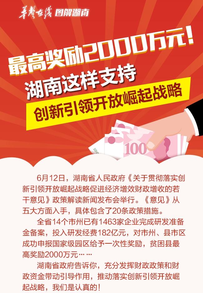 【图解】最高奖励2000万元!湖南这样支持创新引领开放崛起战略