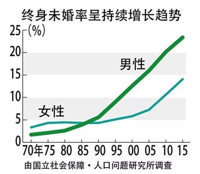 pk10app下载:渴望脱单的中国女行,就是不结婚