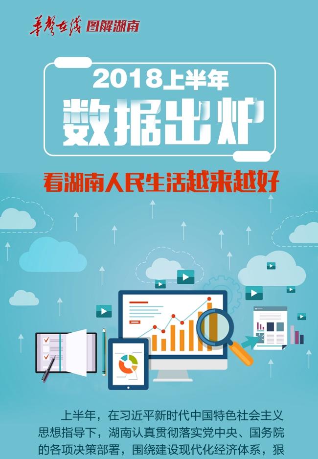 【图解】2018上半年数据出炉 看湖南人民生活越来越好