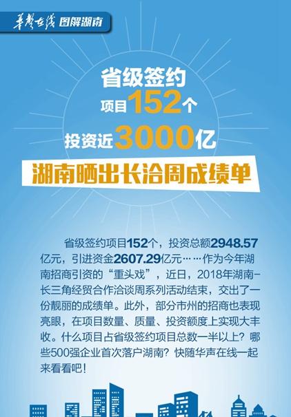 【图解】省级签约项目152个,投资近3000亿!湖南晒出长洽周成绩单