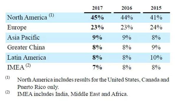 苹果、沃尔玛、波音从中国赚了多少钱?你还觉得美国吃亏了?