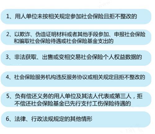 """6种情形将列入社保""""黑名单""""。<a target='_blank' href='http://www.chinanews.com/' >中新网</a>记者 李金磊 制图"""