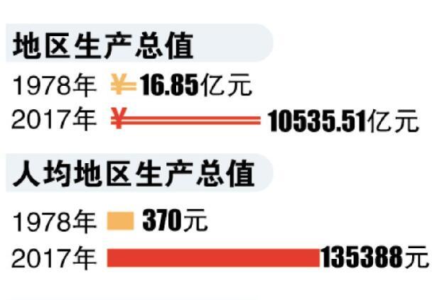 [一周湖南]长沙GDP连续多年位居全国省会城市第六 渝湘高铁开工