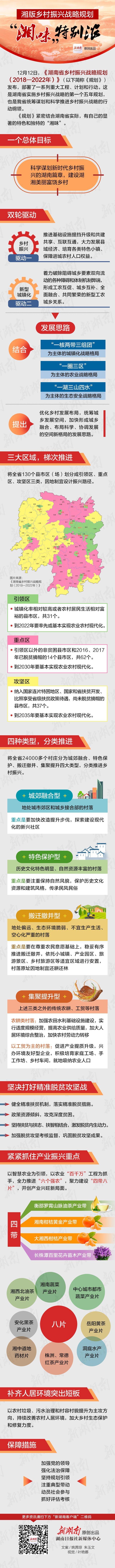 """一图读懂丨湘版乡村振兴战略规划,""""湘味""""特别浓"""
