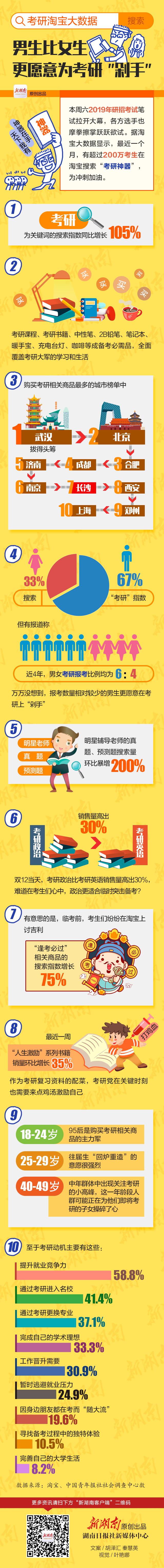 """考研网购大数据丨男生比女生更愿意为考研""""剁手"""""""