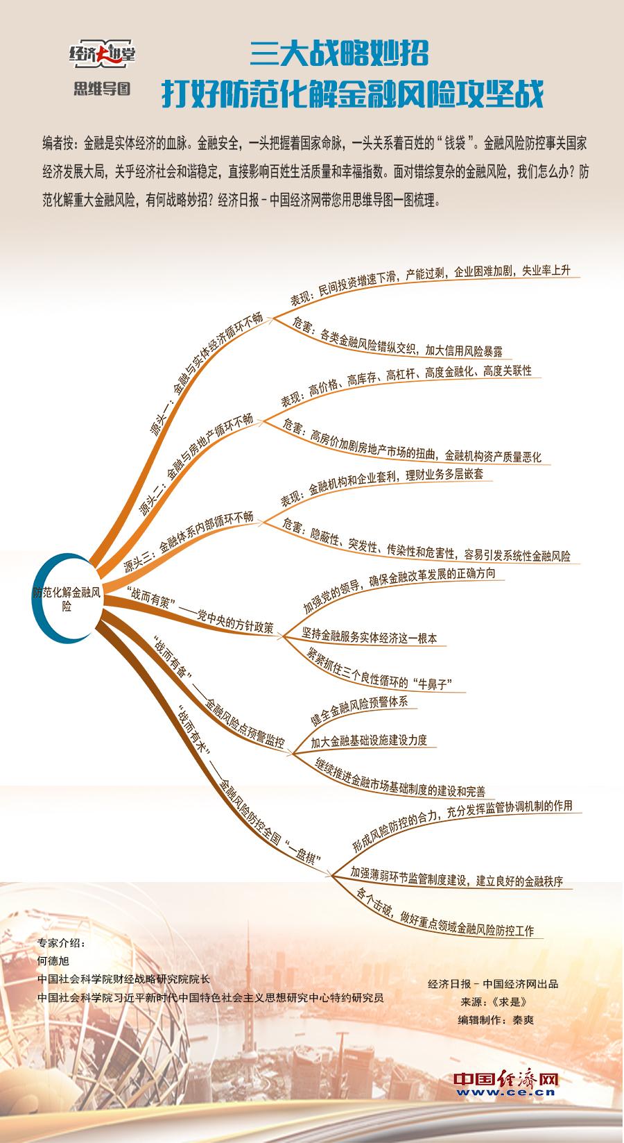 【理上网来・经济大讲堂】三大战略妙招打好防范化解金融风险攻坚战(思维导图)