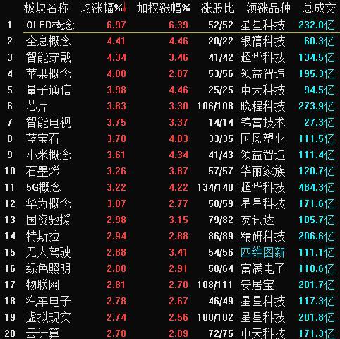13日,A股概念板块涨跌幅情况。