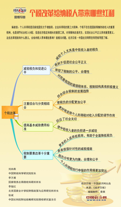 【理上网来・经济大讲堂】个税改革给纳税人带来哪些红利?(思维导图)