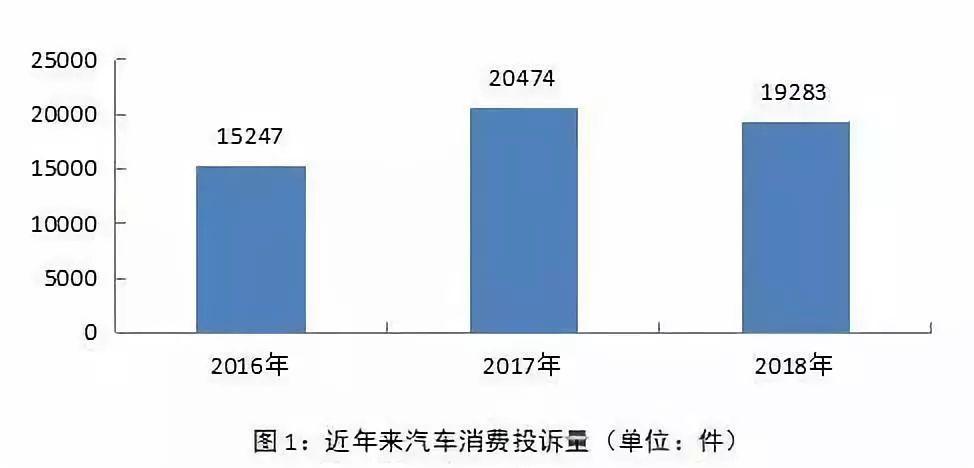 中消协发布2018年全国消协组织受理汽车产品投诉报告