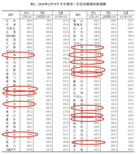 14个城市二手房价格环比下跌。来源:国家统计局官网