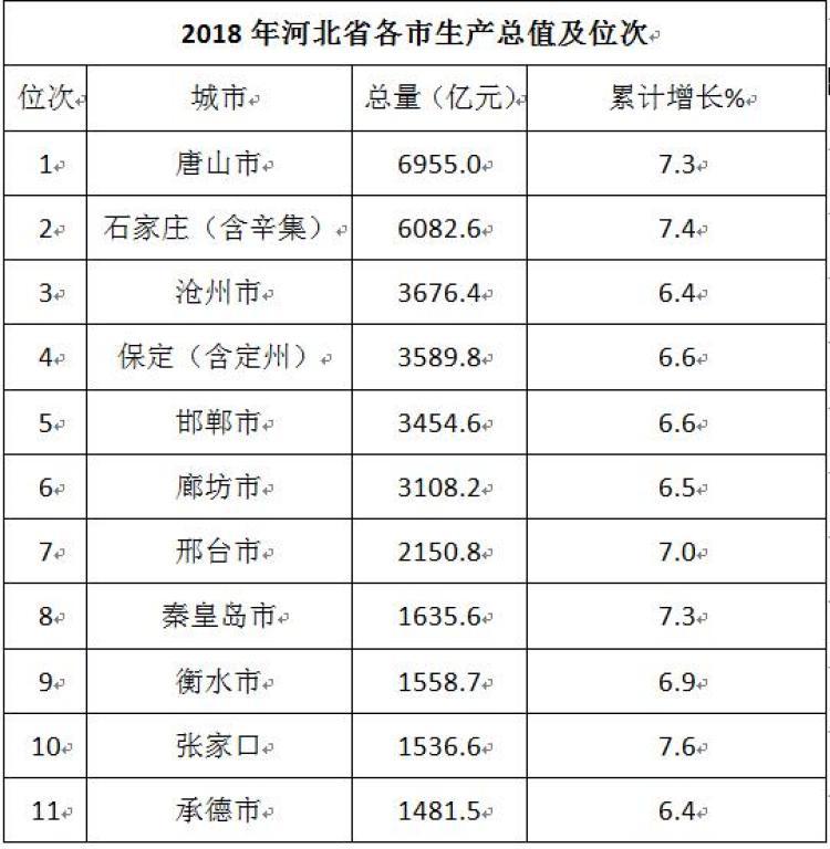 河北省石家庄经济总量排名_河北省石家庄服装(3)
