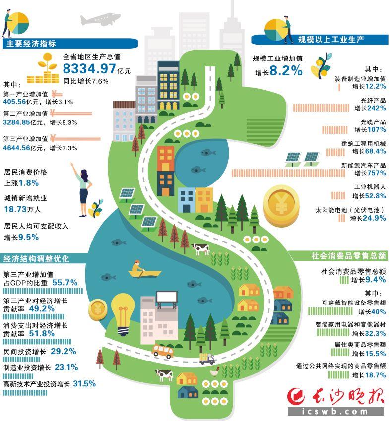 2019年一季度湖南经济数据制图/吴海燕