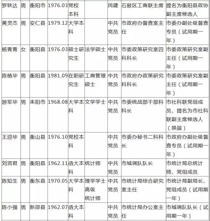 [衡阳] 衡阳发布18名拟任职干部任前公示 新湖南www.hunanabc.com