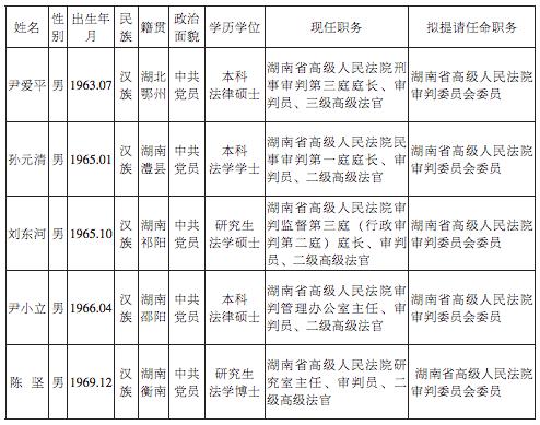 湖南省高级人民法院法律职务人员任前公示 新湖南www.hunanabc.com