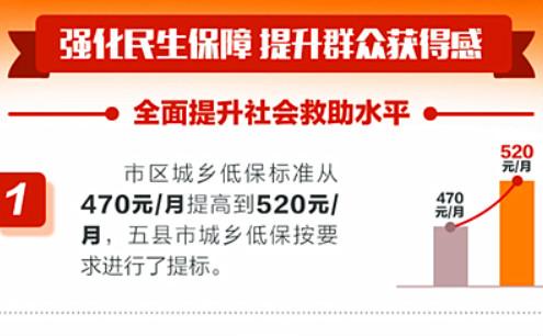株洲五县市区农村低保标准再提标