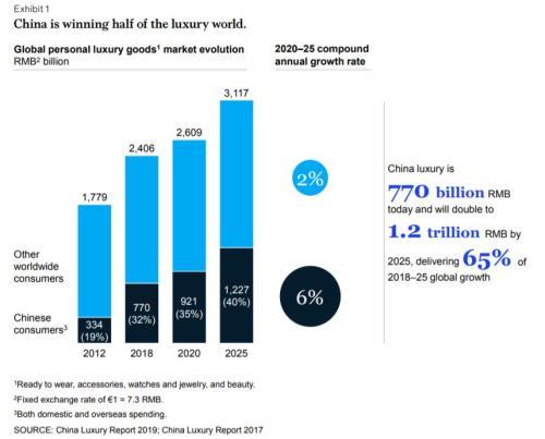 报告:中国消费者买了全球三分之一的奢侈品 新湖南www.hunanabc.com