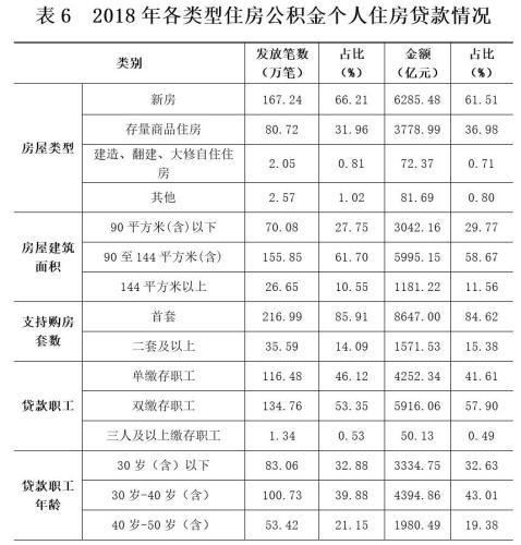 2018年各类型住房公积金个人住房贷款情况。
