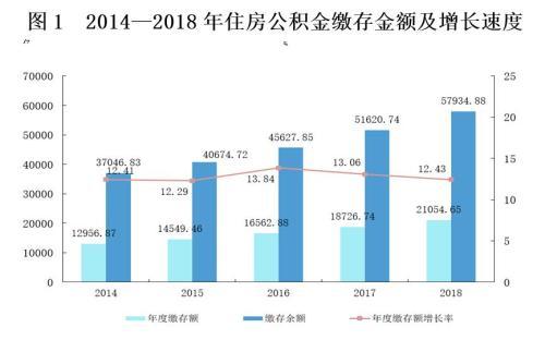 来源:住房和城乡建设部、财政部、中国人民银行联合发布的《全国住房公积金2018年年度报告》。
