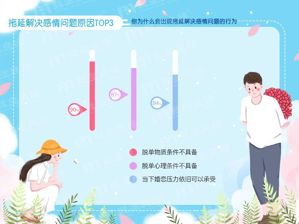 """我主良缘年中婚恋调查:七成单身患有""""恋爱拖延症"""""""