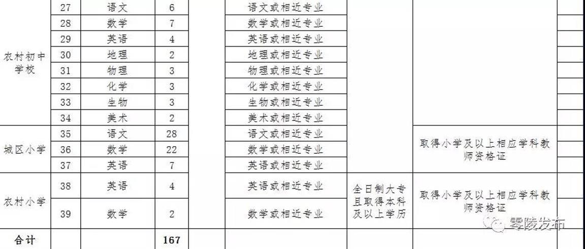 零陵区公开招聘教师167人 网上报名时间为7月3日