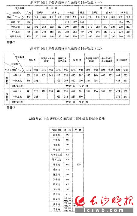 湖南省2019年普通高校职高对口招生录取控制分数线