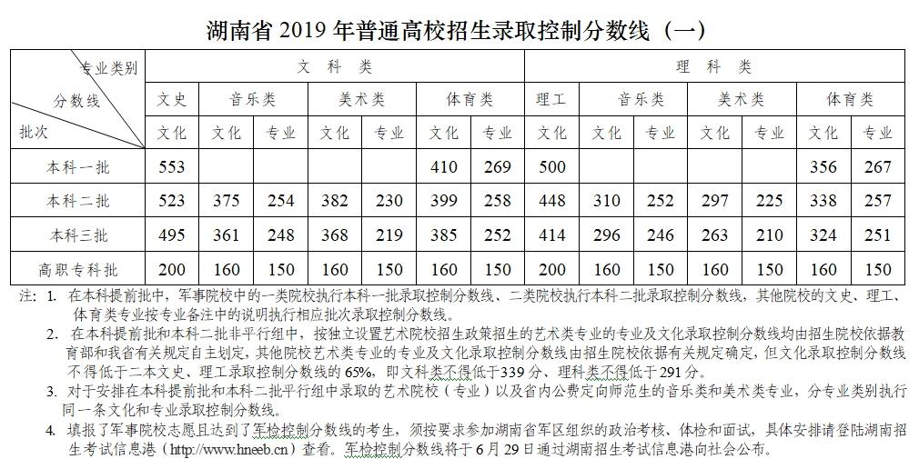 [一周湖南]湖南高考分数线发布 黔张常铁路计划12月底通车