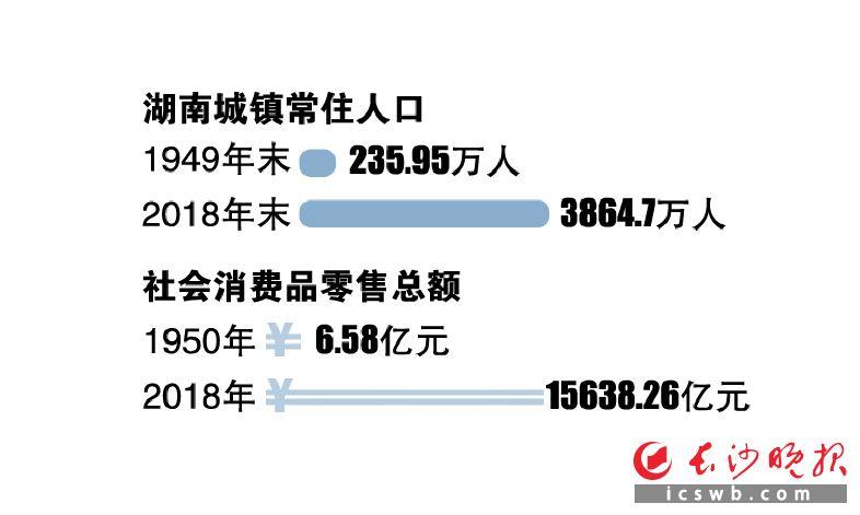 湖南城镇居民人均收入2018年增至