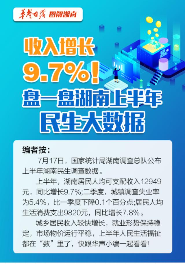 【图解】收入增长9.7%!盘一盘湖南上半年民生大数据