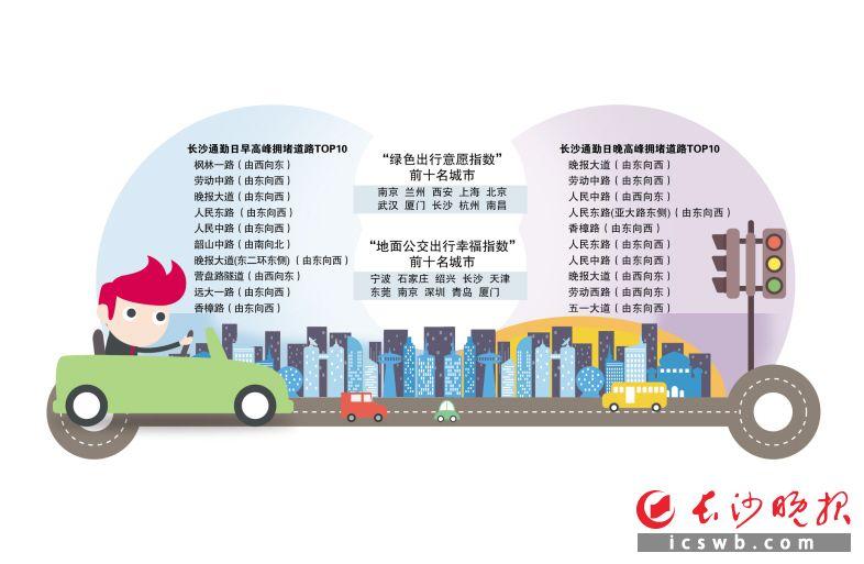 《2019年二季度中国主要城市交通分析报告》发布 长沙公交出行幸福指数全国第四