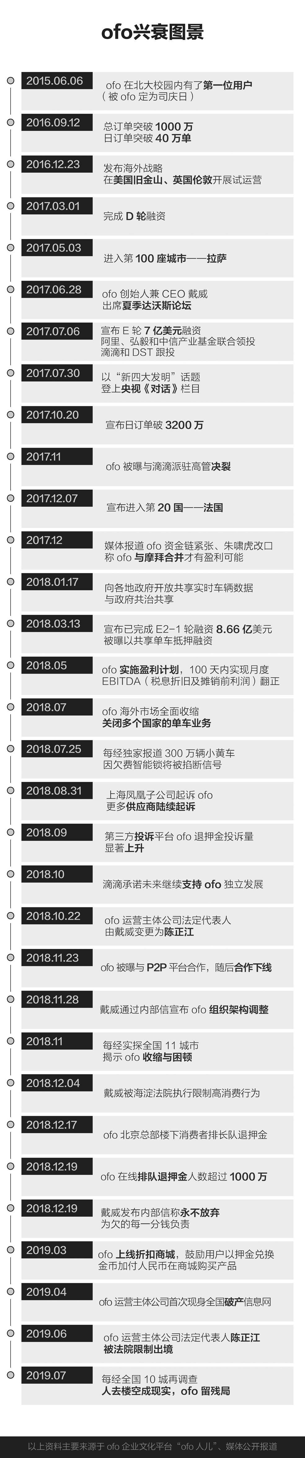 ofo残局复盘 传统产业链玩不起的资本游戏 新湖南www.hunanabc.com