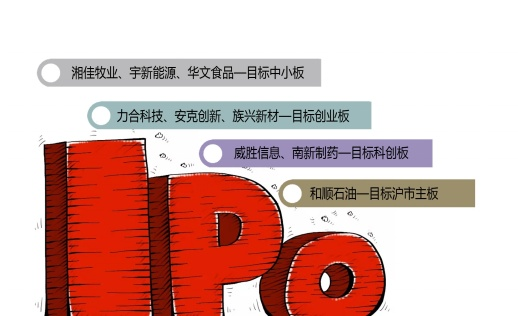 湖南27家�M上市企�I排��_刺IPO,大�t�行�I公司占4家