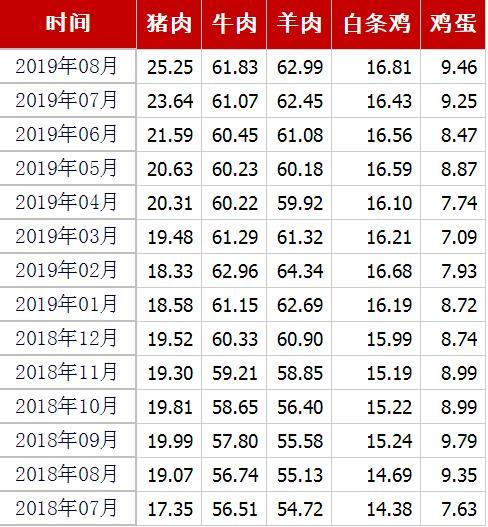 7月份居民消费价格指数湖南排第20位