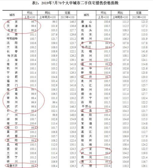 来源:国家统计局官网。红圈内为二手房价环比下跌城市。