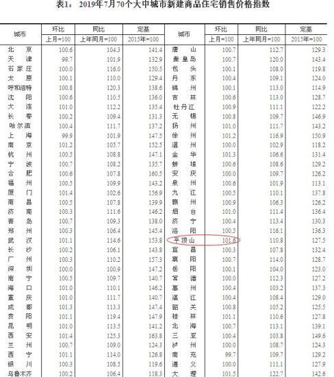来源:国家统计局官网。平顶山新房环比涨幅最大。