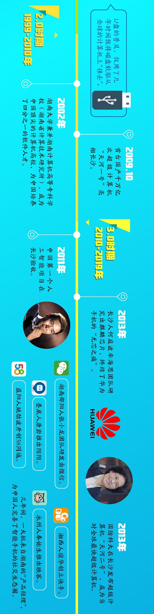永州市蓝山县红网_长图丨时间线——湖南计算进化史 - 湖南之窗 - 新湖南