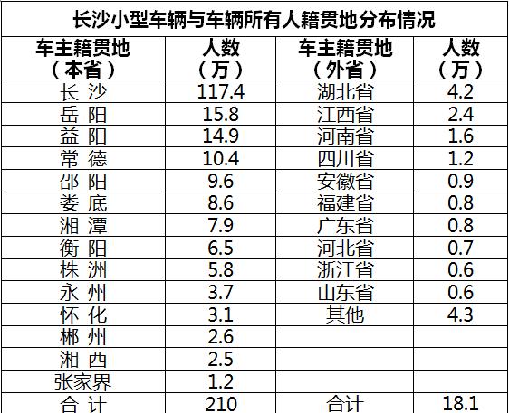 长沙交警发布中秋节交通研判:往岳阳、益阳、常德方向小车多