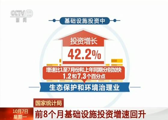 国家统计局 前8个月基础设施投资增速回升 新湖南www.hunanabc.com
