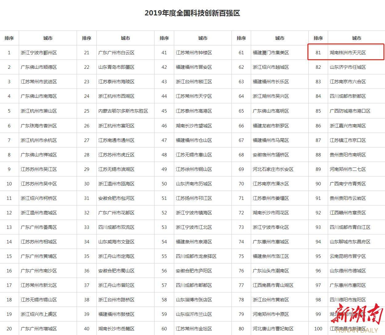 醴陵、天元、芦淞跻身全国百强高质量发展榜单广州市搬迁 公司