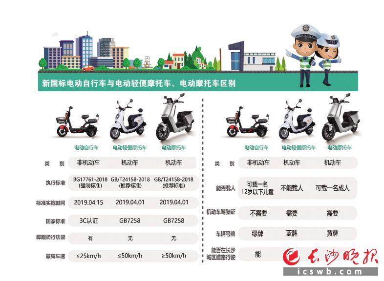 """长沙""""超标""""电动自行车已禁止销售 2023年3月1日后禁止上路"""