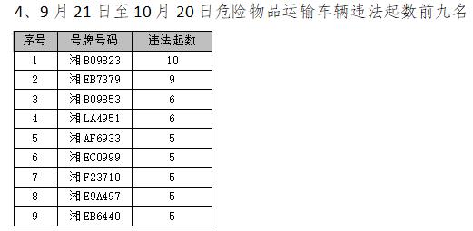 如何用手机赚钱:27人!湖南公安交警公布最新一批终生禁驾名单