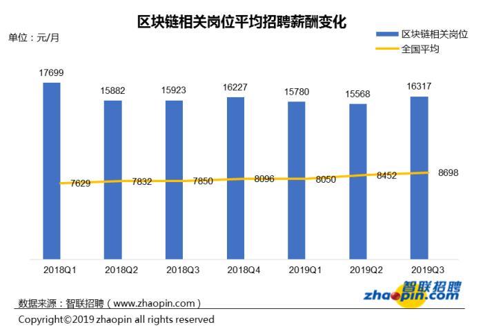 区块链商业化应用逐渐上正轨 平均招聘月薪达1.63万 新湖南www.hunanabc.com