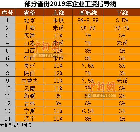 14省份2019年企业工资指导线。