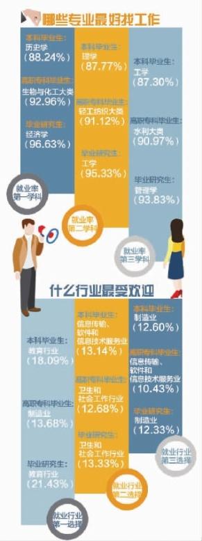 湖南2019届高校毕业生就业榜公布:就业率86.31% 超五成留在省内工作