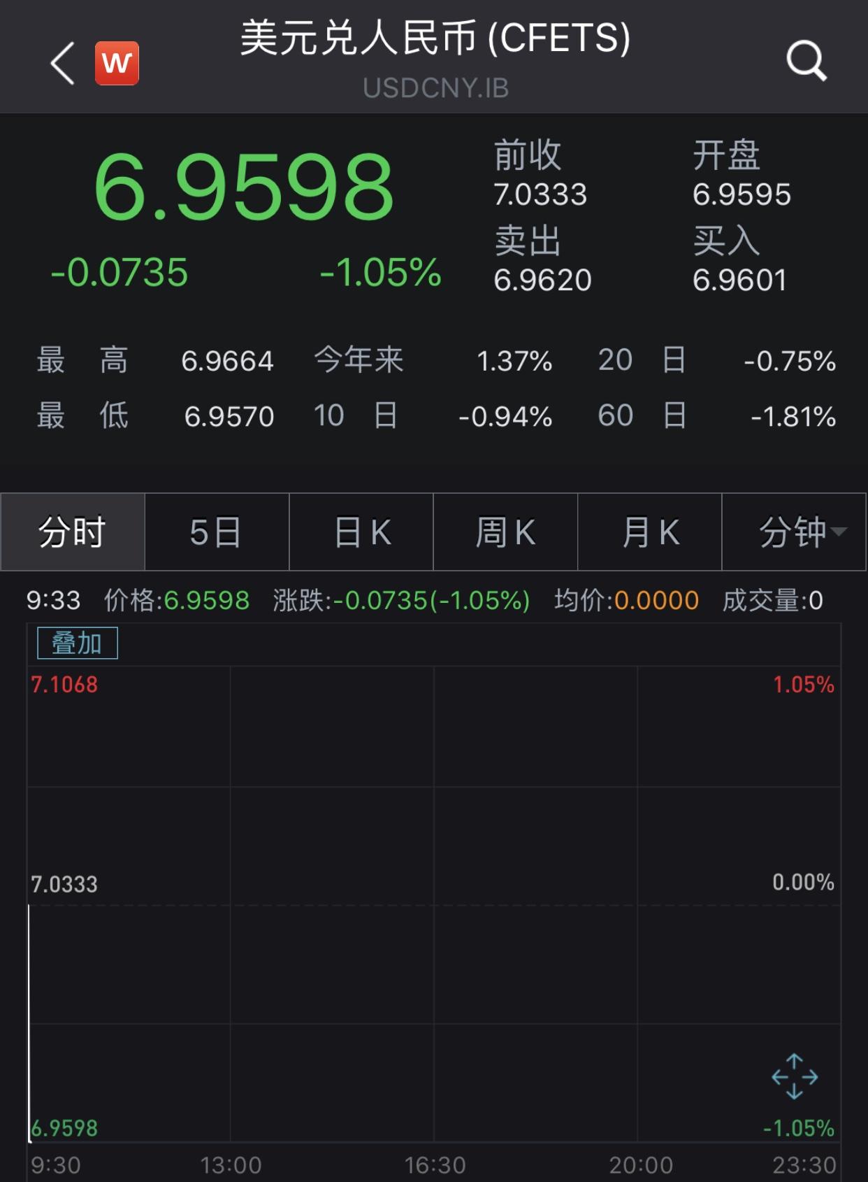 """人民币即期汇率收复""""7"""":开盘大涨超700点升破6.96"""