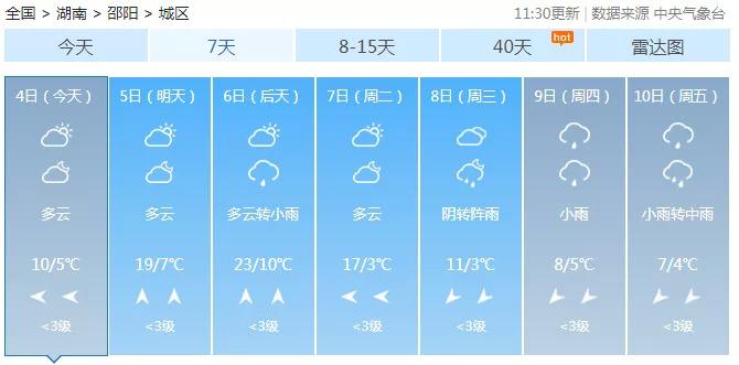 """明天开始!直冲20℃!又暴降14℃!湖南天气要坐""""过山车"""""""