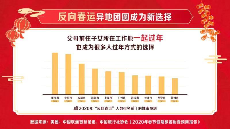 """长沙成""""反向春运""""热门城市"""