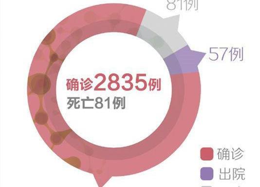 全国确诊感染新型冠状病毒的肺炎病历共计2835例
